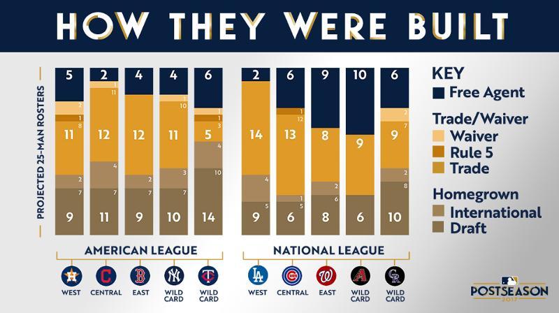 MLB Team Roster composition