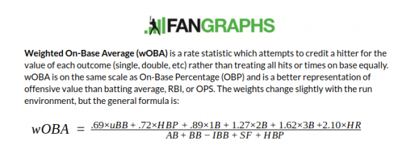 Fangraphs wOBA definition
